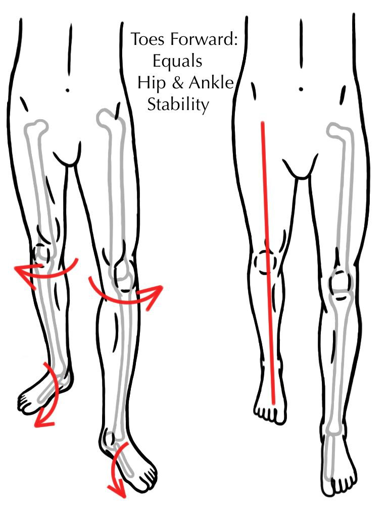 Toes Forward - Foot - Ankle- Knee- Hip - Stability - Alignment - Evaluation
