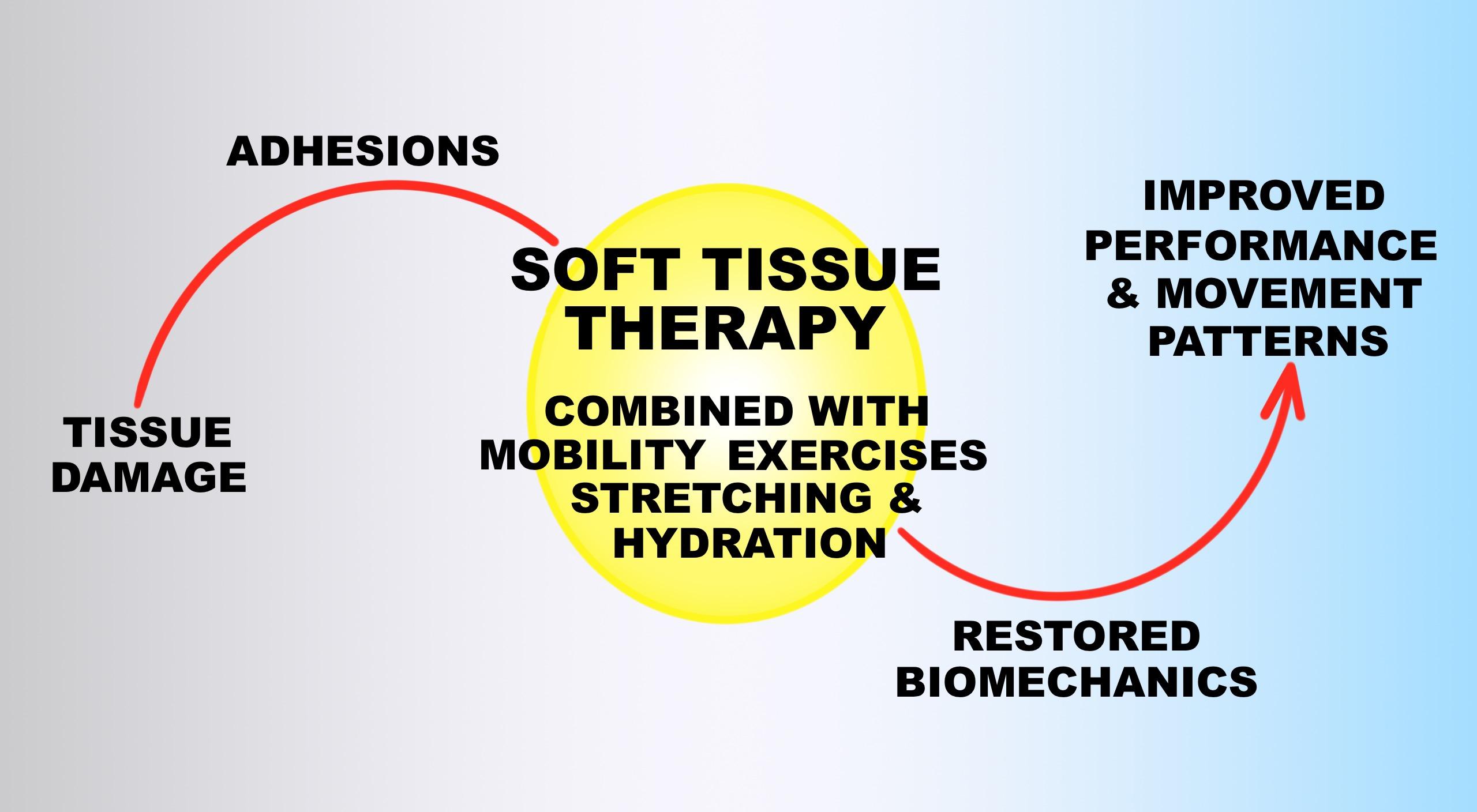 Soft Tissue Therapy Corrective Continium