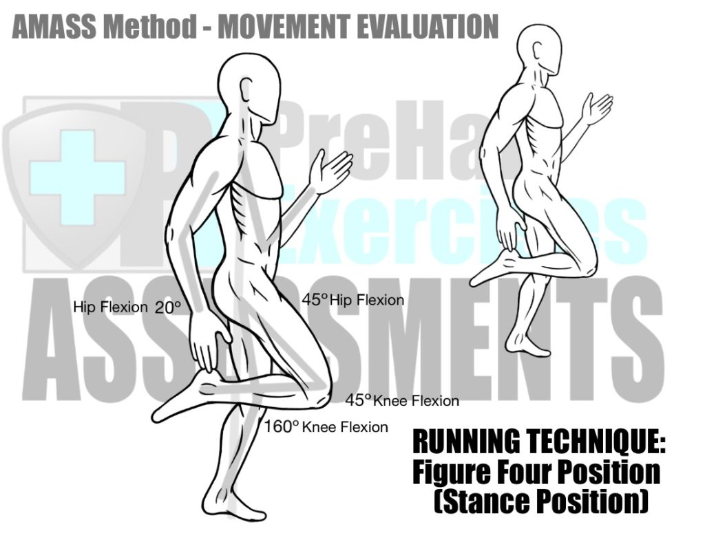 prehab-exercises-amass-method-movement-evaluation-for-running-technique-stance-position-or-figure-four-position